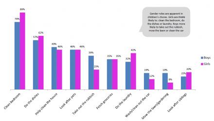 Source: Westpac NZ Kids and Money Report