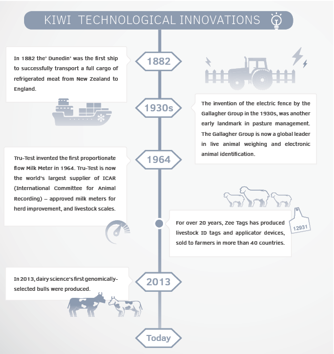 New Zealand agribusiness innovations