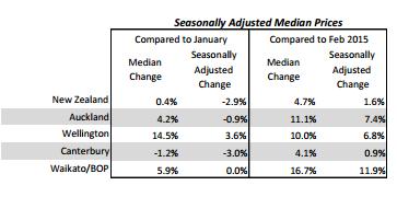 median residential house price data