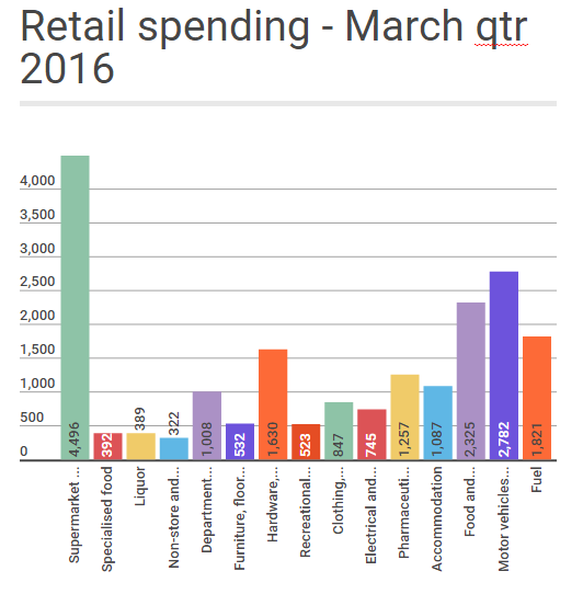 Retail Spending for March quarter 2016 - Statistics NZ
