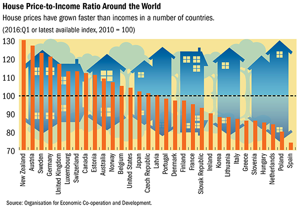 house price to income ratio around the world