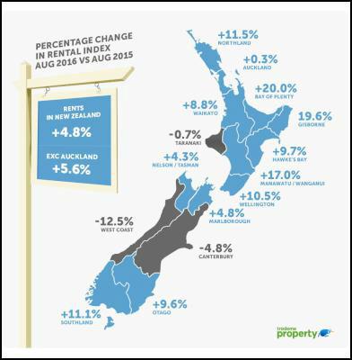 aucklands median weekly rent is decreasing