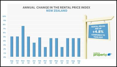 Annual change in the rental price index new zealand