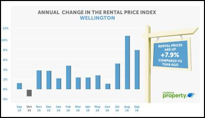 Annual change in the rental price index Wellington